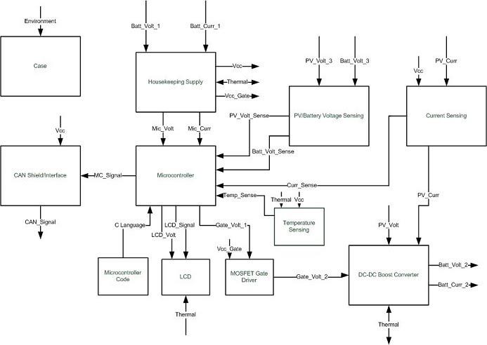 4 Block Diagram and Interface Defination - Solar Car Maximum Point