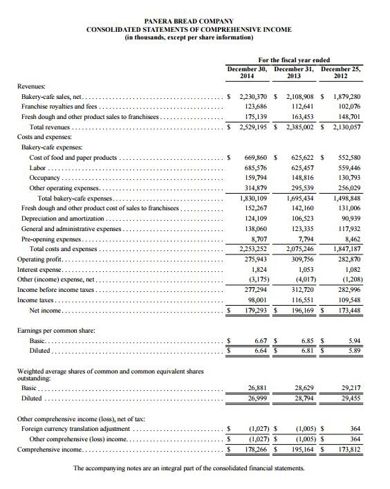 Income Statement - 1310 Panera Bread