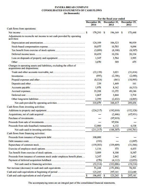 Statement of Cash Flows - 1310 Panera Bread