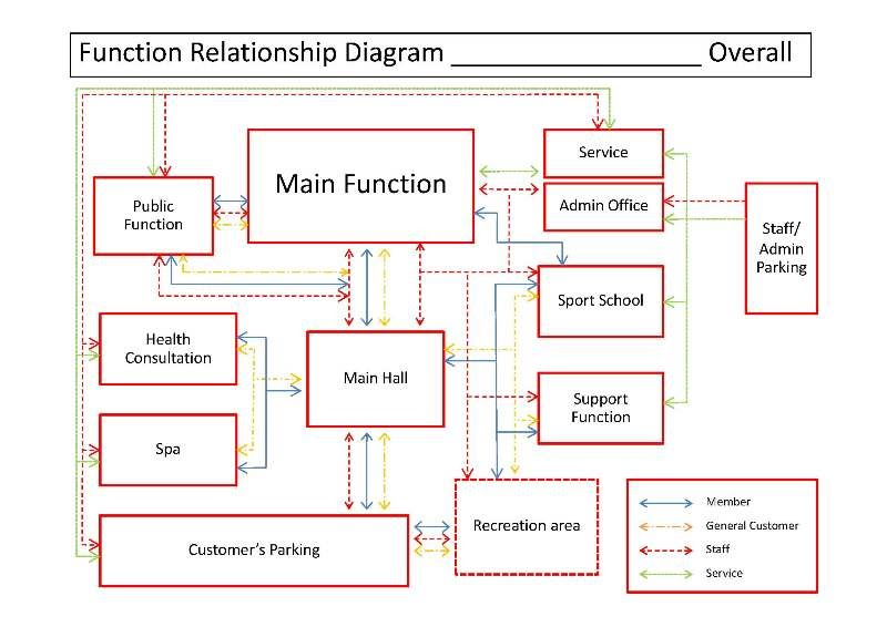 Functional relationship diagram - 495006_Pre-THESIS