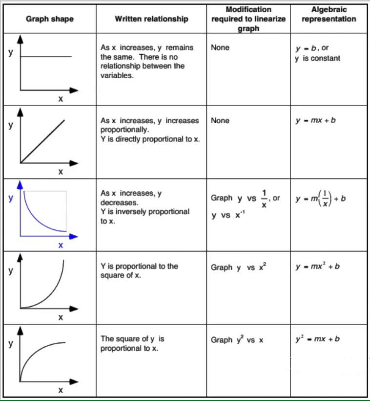 Worksheet 1 Graphs Of Motion With Changing Velocity