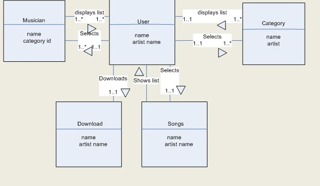 Entity Relationship Diagram - MR DJ MOBILE App