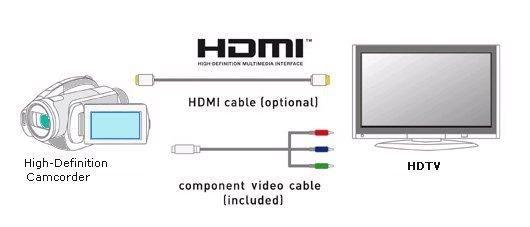 How to Hookup Camcorder to TV, VCR, DVD Recorder, Computer