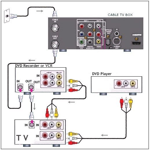 Wiring Diagram For Cable Box manual guide wiring diagram