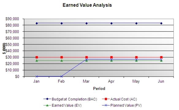 Task 3 Earned Value Management - greencomp