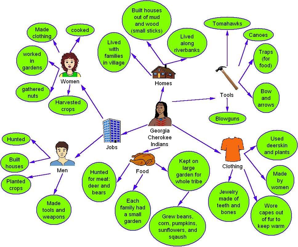 kidspiration venn diagram