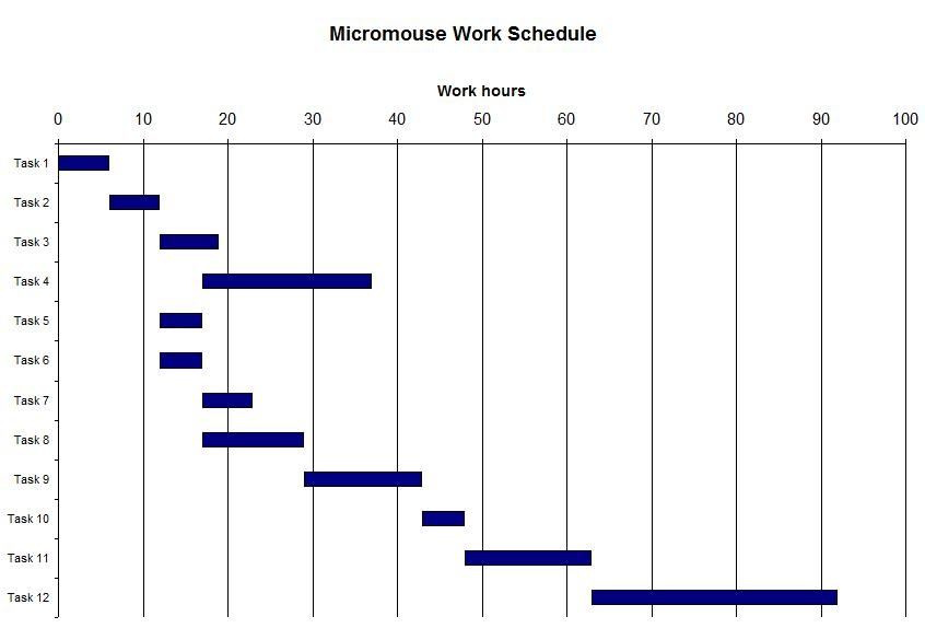 Projected Work Schedule - IEEE UCLA Micromouse