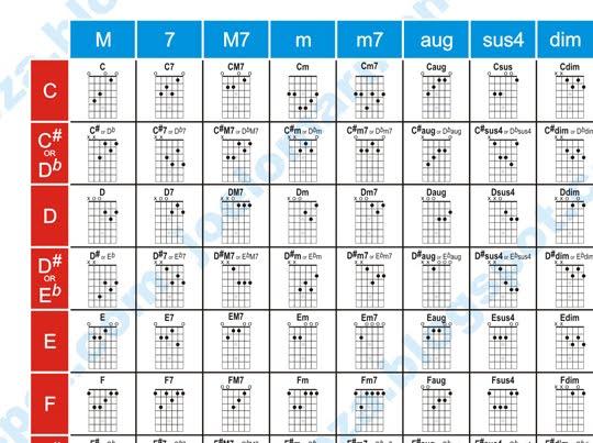 Easy to use guitar chord chart ~ TaraLETS