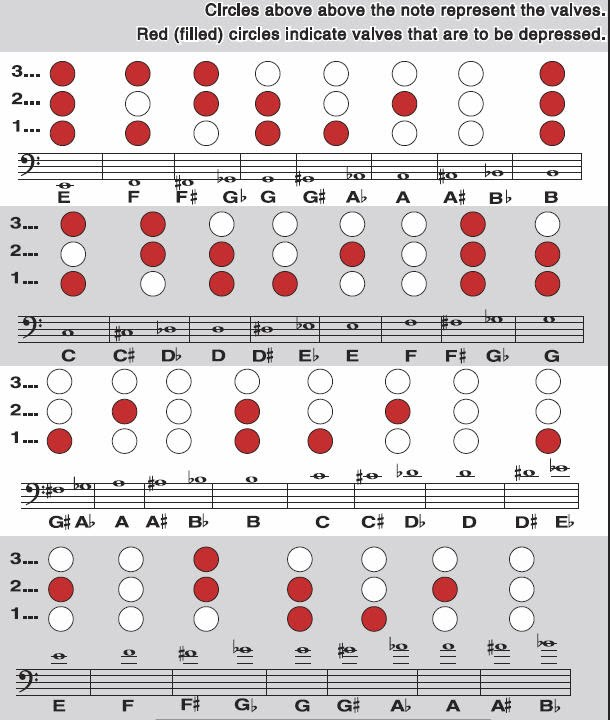 Baritone Horn Fingering Chart - ohmusic