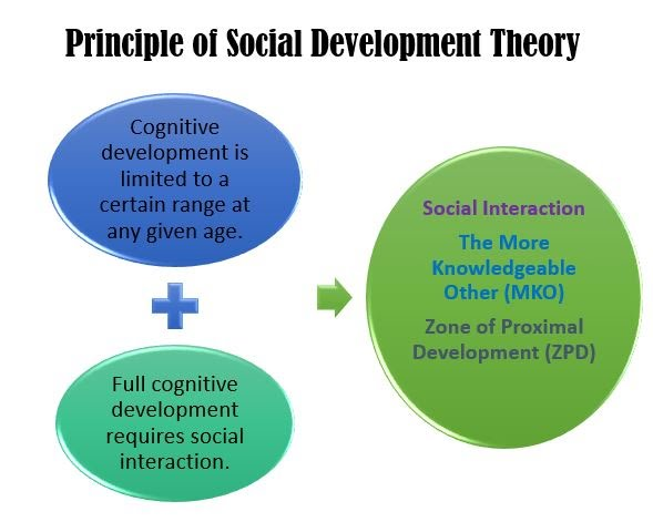 Social Theory Model - SOCIAL DEVELOPMENT THEORY BY VYGOTSKY - GROUP