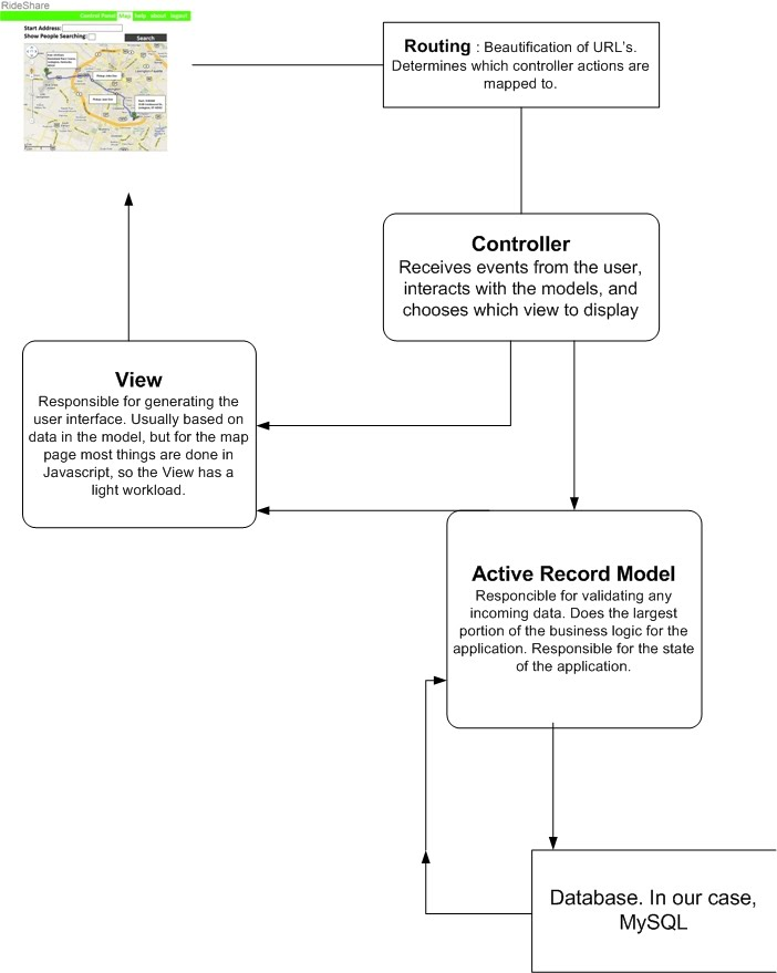 Rails Data Flow Diagram - Ride Share KY - Data Flow Chart