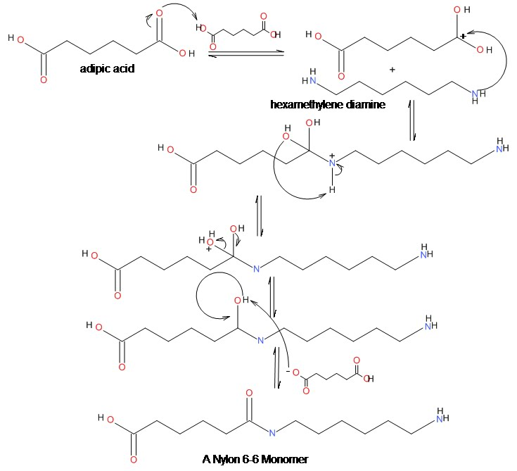 Nylon Synthesis - Sailcloth Science