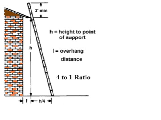 Figure 622 Proper Angle For Extension Ladder