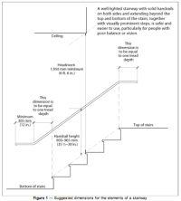 Stairs - Home Assessments and Recommendations