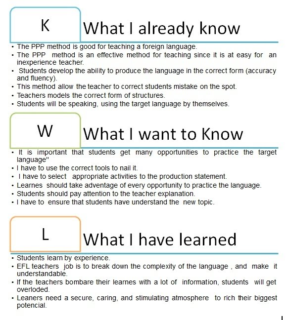 KWL Chart about PPP Method - The Gift of Learning to Teach