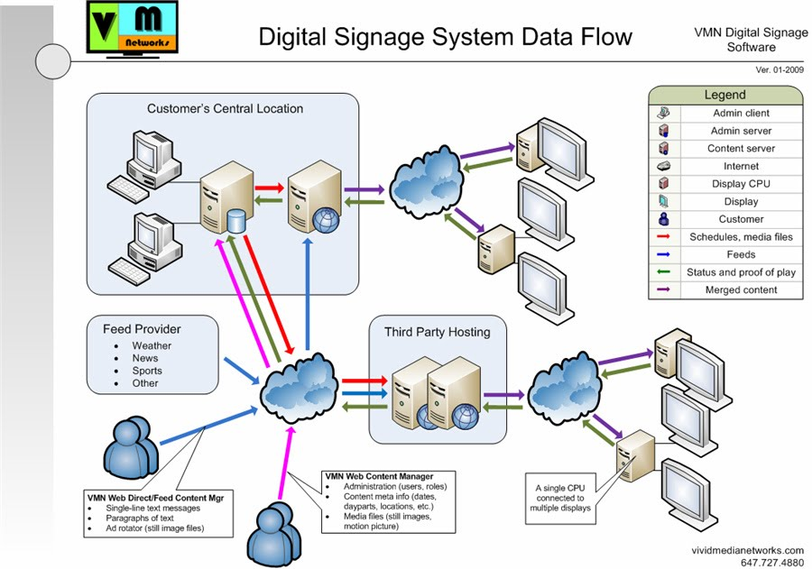 ○ VMN System Data Flow Diagram - Vivid Media Networks - Data Flow Chart