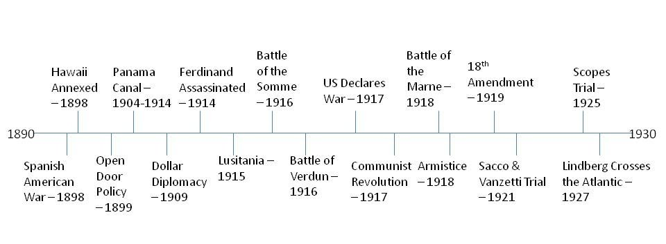 Timeline - AP US History Review