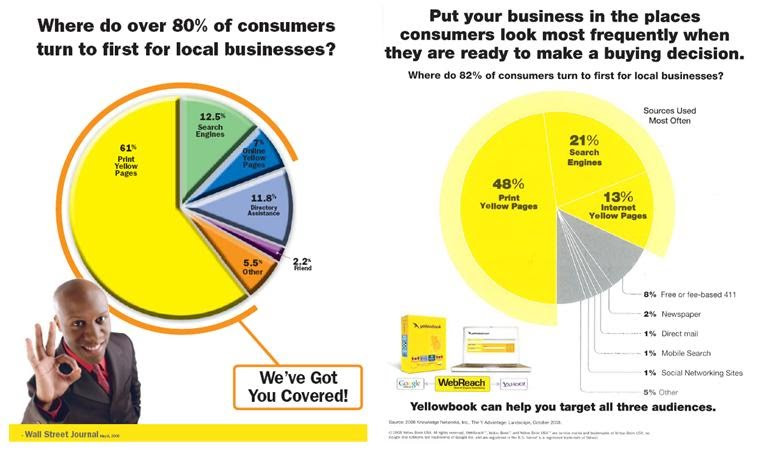 Phone Book and Internet search statistics - Market Changes, customer - business phone book