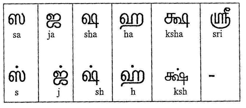 Tamil Script Learners Manual » Module 18 - sanskrit alphabet chart