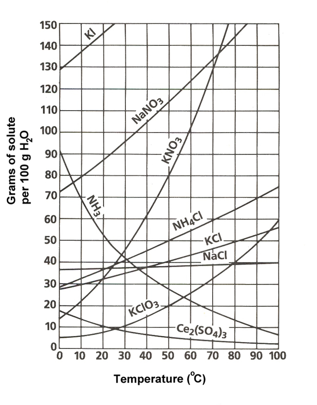 Chemistry 30 Solution Chemistry - Solubility Curves - solubility chart example