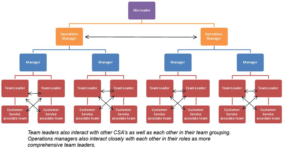 Team Leadership at Amazon\u0027s Customer Service