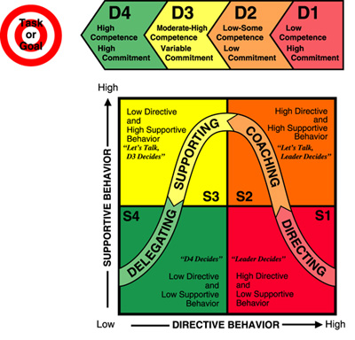 Examples of applying Situational and Style Leadership Approaches