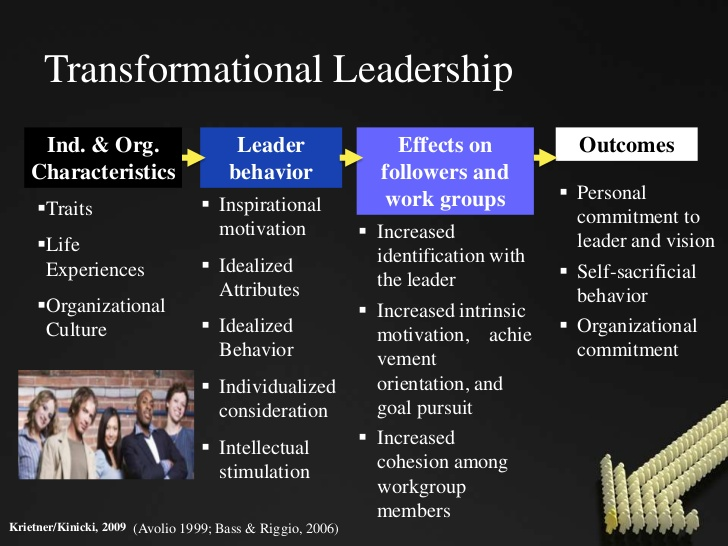Transformational leadership style College paper Academic Service - transformational leadership definition