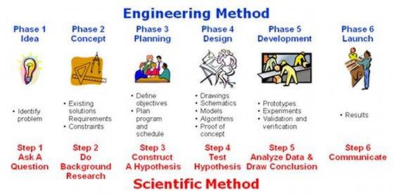 Engineering Method Electrical and Computer Engineering Design Handbook