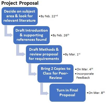 NR 421 - Project Proposal - Forest Biometrics Lab