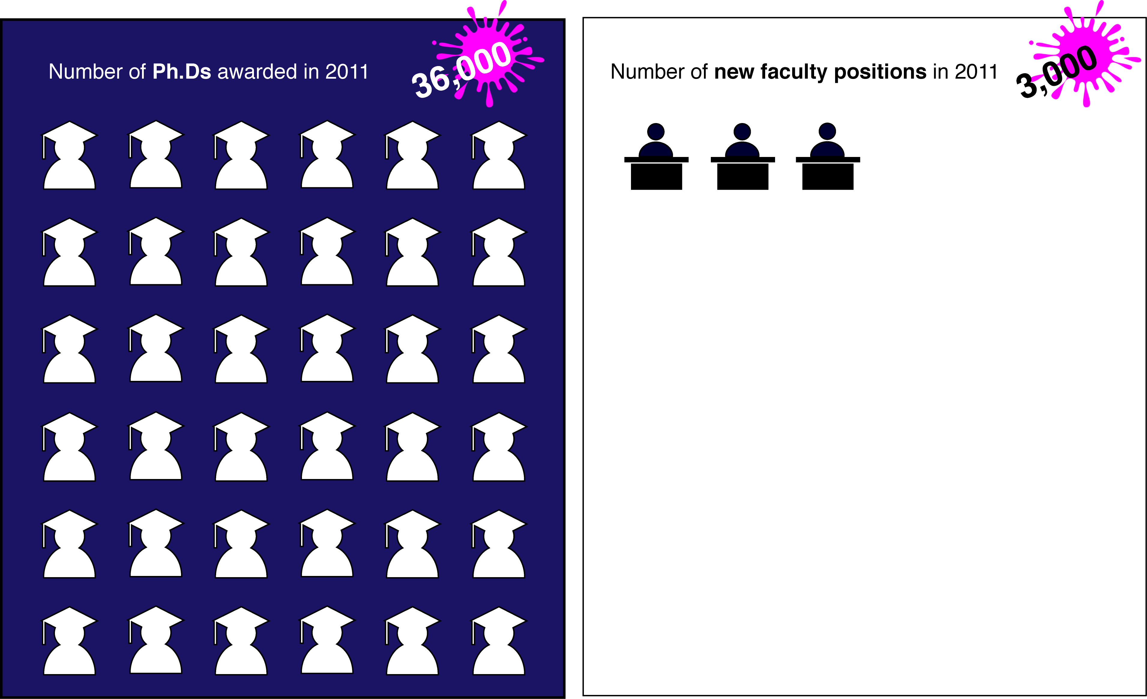 what the heck do you do a ph d in the biomedical sciences figure 2 the number of science and engineering degrees awarded in the u s in 2011 left far outstrips the number of academic faculty positions created