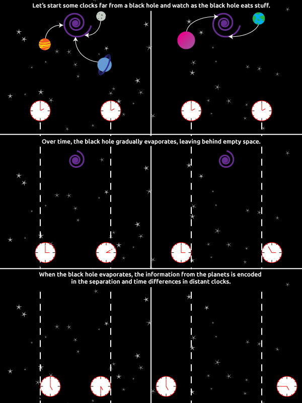 Figure 2: Black holes disturb the spacetime around them.