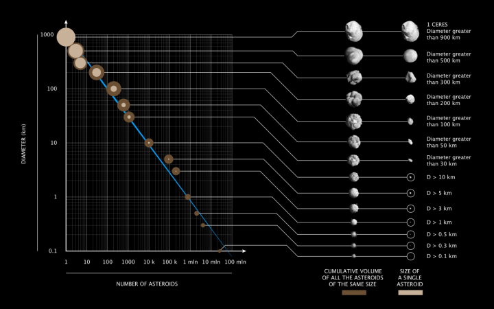 Figure 1: Previously discovered asteroids categorized by size (top-to-bottom) and number (left-to-right). Ceres, the largest single asteroid, is found at the top left hand corner of the graph. The smallest ateroids, of which there are more than 1 million, are located at the bottom right corner. Image by Marco Colombo, DensityDesign Research Lab, licensed under a CC BY-SA 4.0 license.