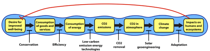 Figure 3: A circular representation of strategies for addressing climate change, including geoengineering.