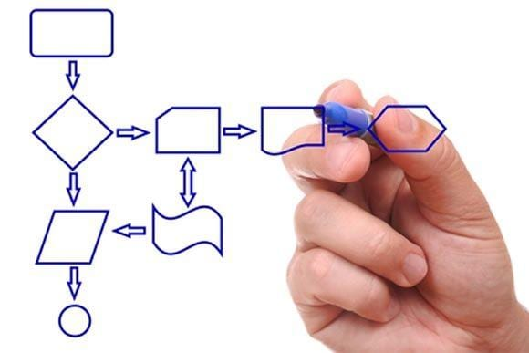 Learn the 7 Steps to Creating a Detailed Process Map in Record Time!