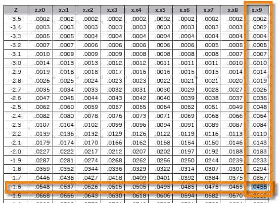 Z Scores Z Value Z Table Z Transformations Six