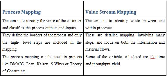 What is the difference between Value Stream Mapping and Process