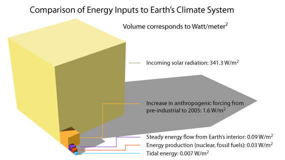 Heat from the Earth\u0027s interior does not control climate