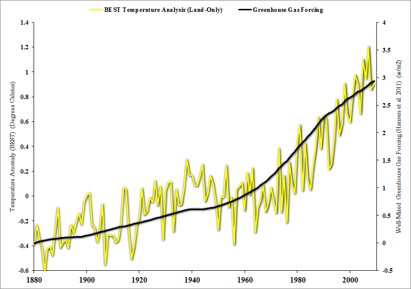 Temperatur Im Gewächshaus Global Warming And Step Functions