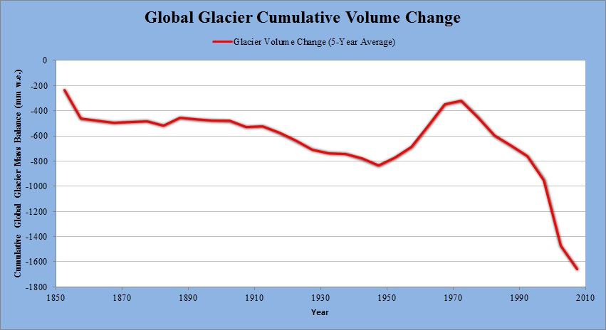 Are glaciers growing or retreating?
