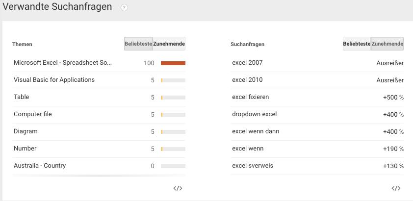 Content Marketing Ideen aus Google Trends. Screenshot www.google.de/trends