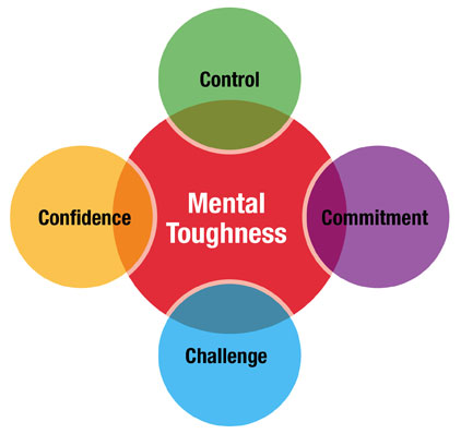 Mental Toughness 4 czynniki skuteczny coaching