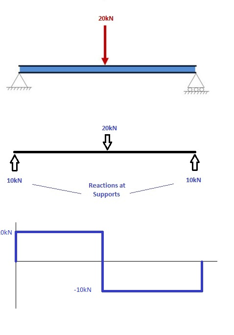 How to Draw Bending Moment Diagrams SkyCiv