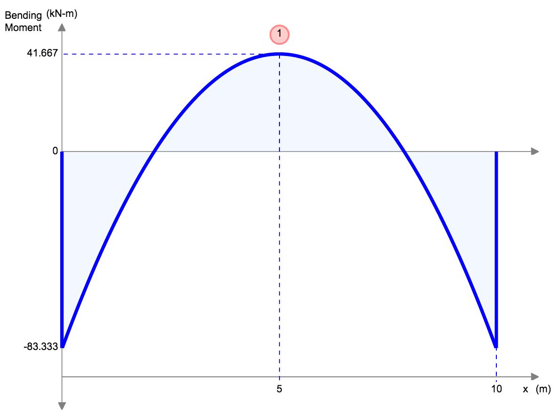 Bending Moment Equations Skyciv Cloud Structural