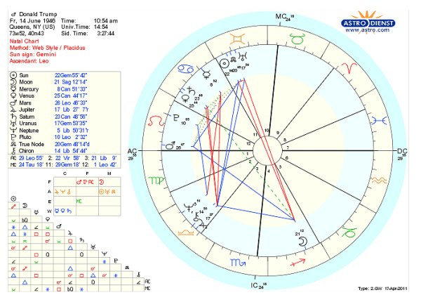 See Donald Trumpu0027s Official Birth Certificate And Chart Sky Writer Astrodienst