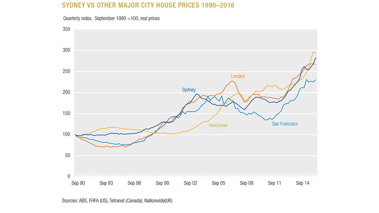 Sold House Prices Australia Housing Affordability Crisis To Last More Than 40 Years Ceda Report