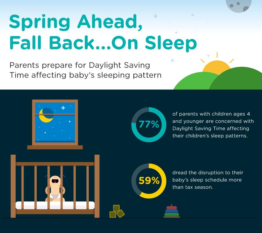Spring Ahead, Fall Back…On Baby Sleep