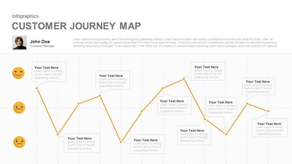 Customer Journey Map PowerPoint Template and Keynote - Slidebazaar