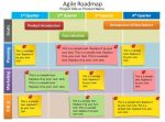 Scrum Planning Template Product Road Map PowerPoint Template Free