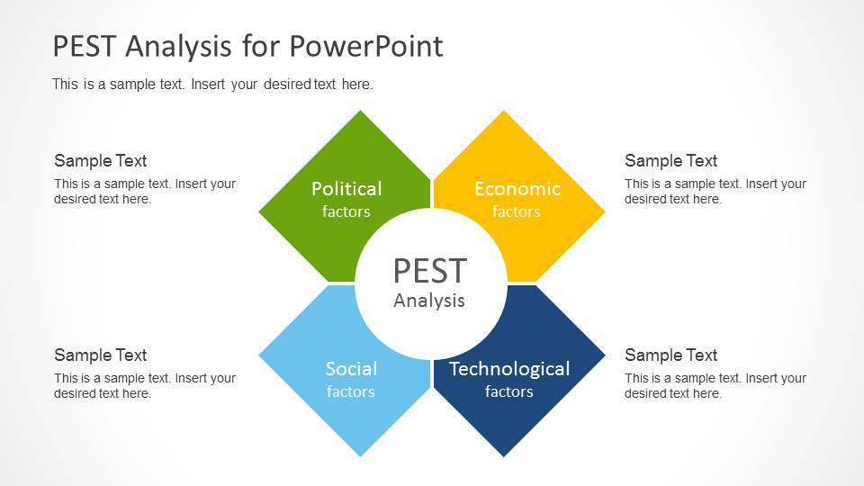 what is a swot chart
