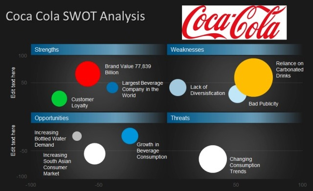 Swot analysis of coca cola company in ppt Custom paper Academic Service